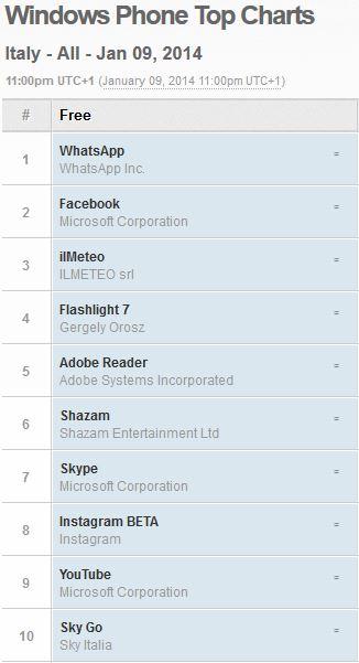 windowsphone_store_top10_ita