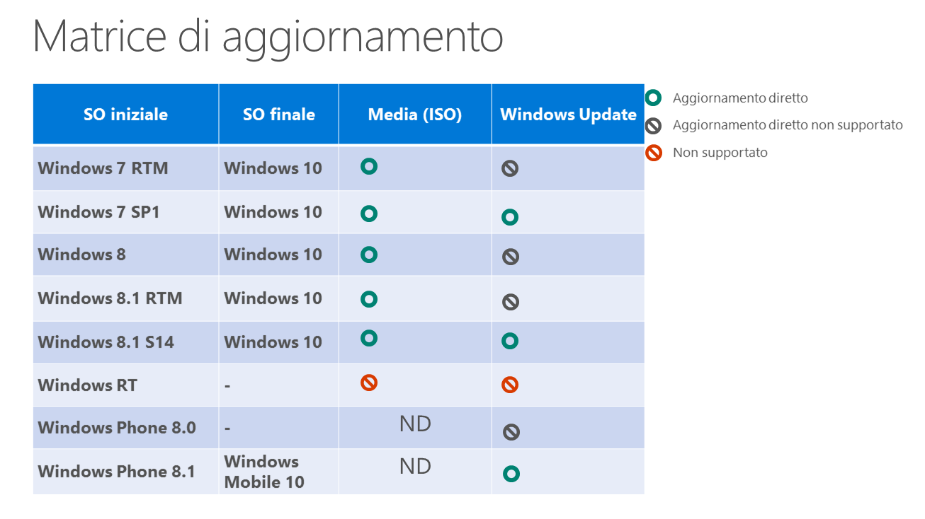 Matrice di aggiornamento Windows 10