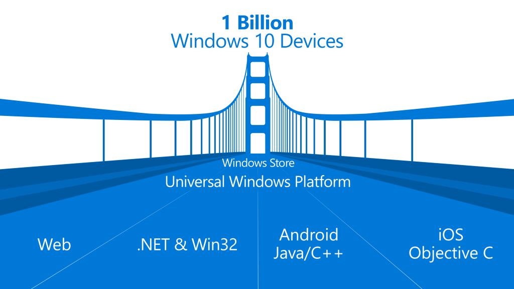 Universal Windows Platform