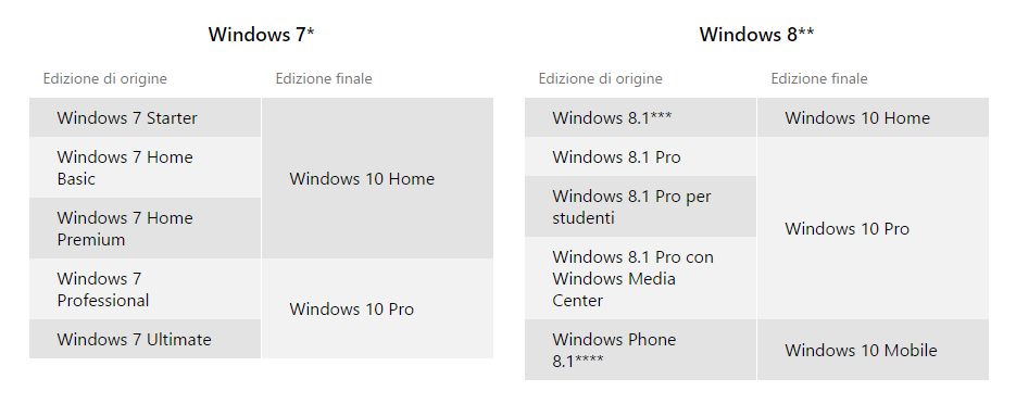 Matrice aggiornamento Windows 10
