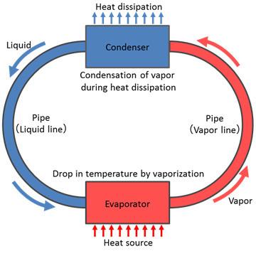 Raffreddamento a liquido Lumia
