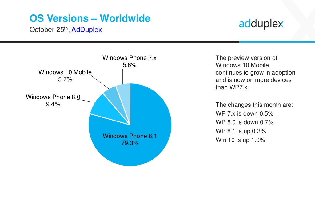 windows-10-mobile-marketshare-october