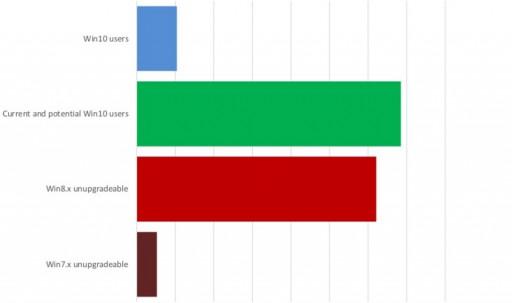 windows-10-mobile-diffusione-2