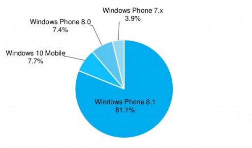 windows-10-mobile-diffusione