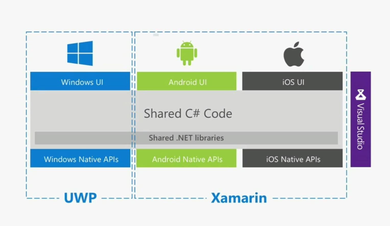 Xamarin Visual Studio