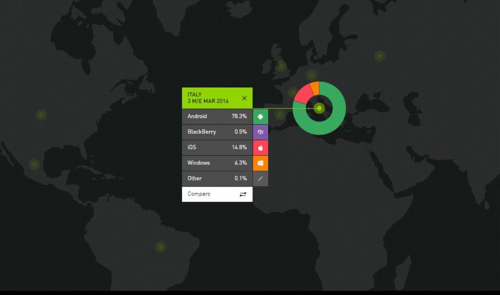 kantar-marzo-windows-phone-android