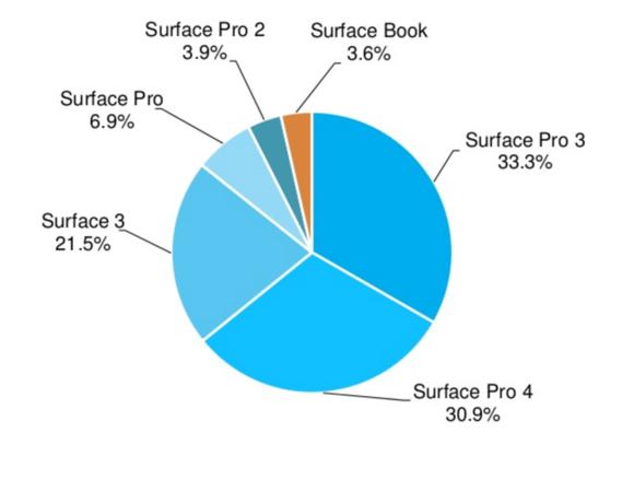 Dati vendita Surface
