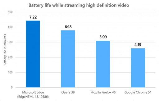 Durata della batteria - Microsoft Edge