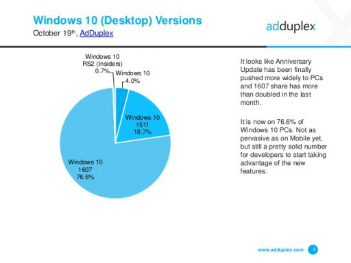 adduplex-windows10desk