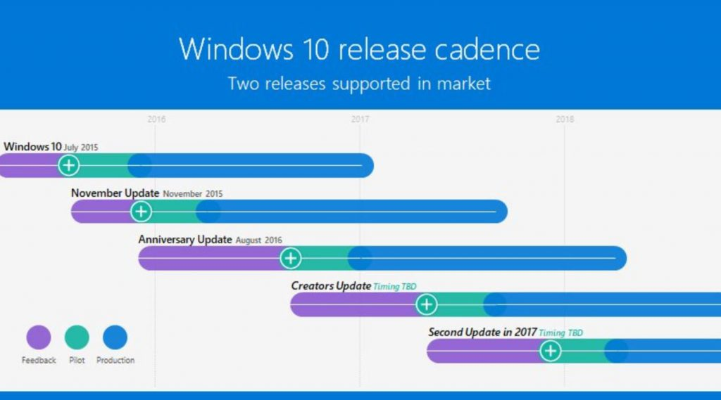 Windows 10 Redstone 3 date aggiornamento
