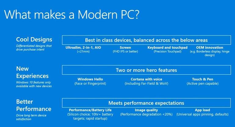 Caratteristiche PC moderno