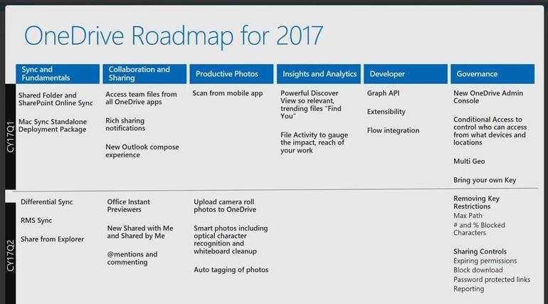 Roadmap per il 2017 di OneDrive