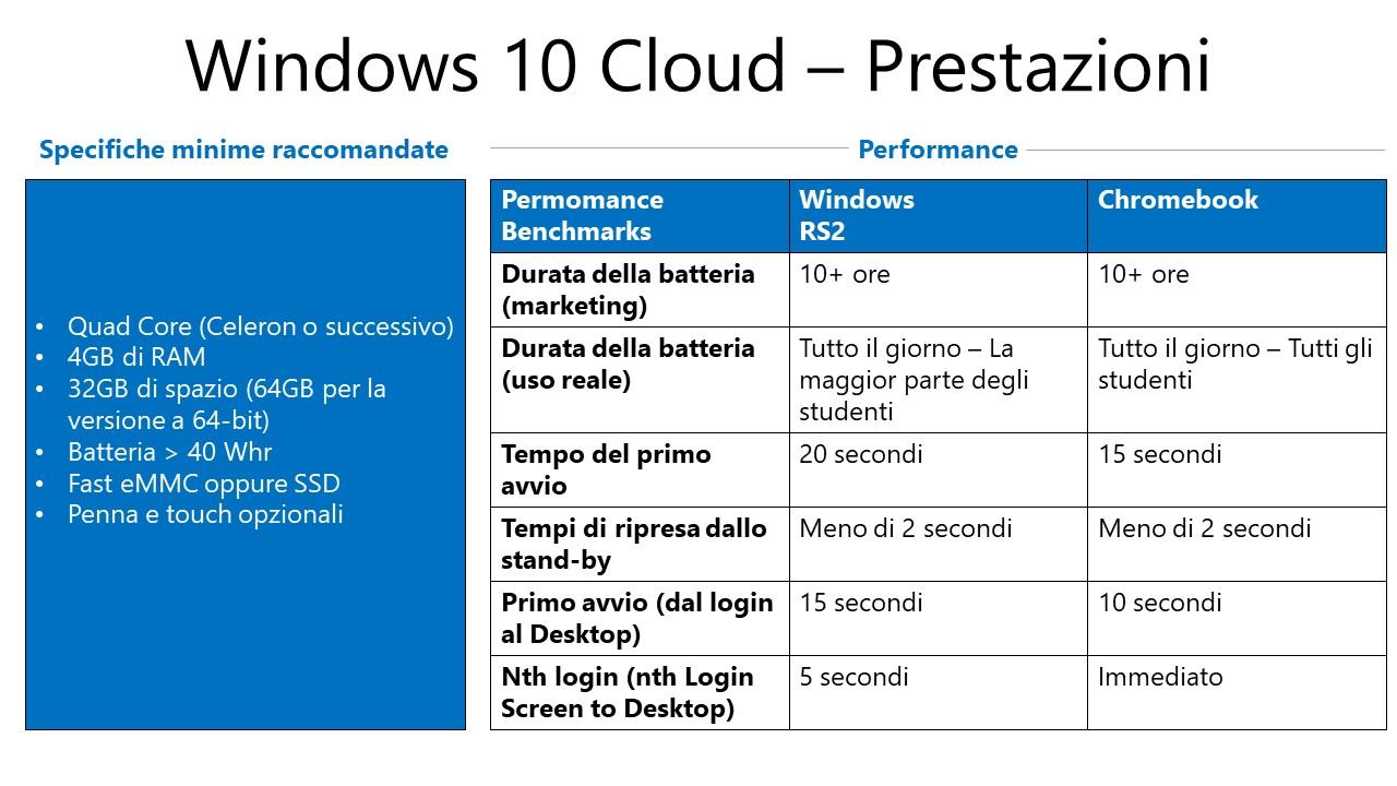 Specifiche tecniche di Windows Cloud