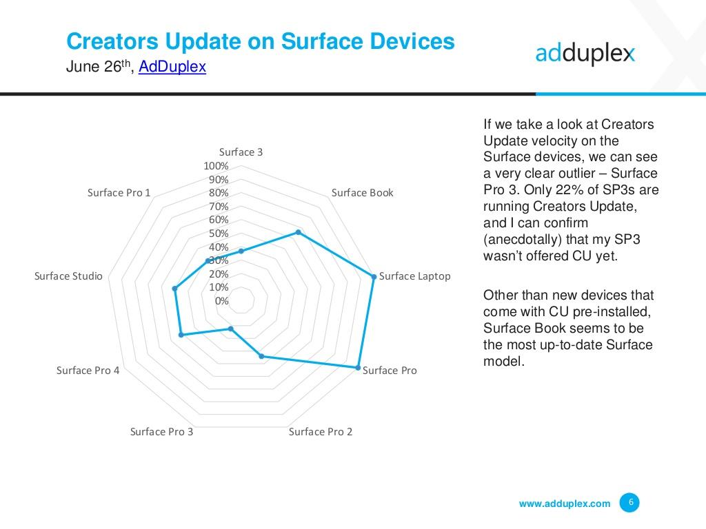 Windows 10 Creators Update sui Surface
