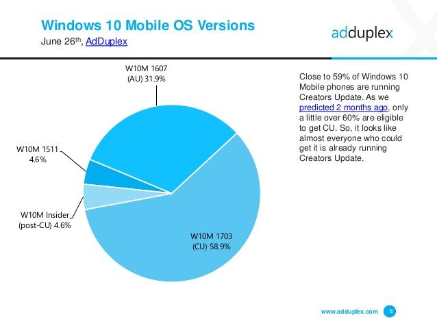 Windows 10 Mobile versioni diffusione