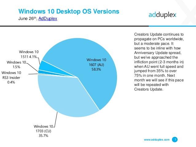 Windows 10 versioni diffusione