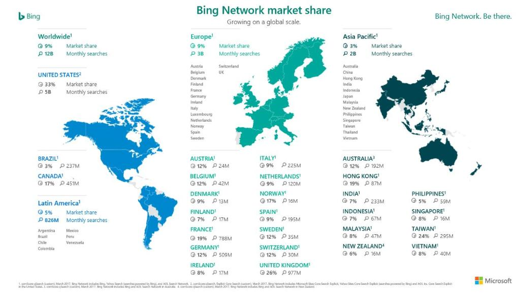 Solo un utente su dieci utilizza Bing in Italia