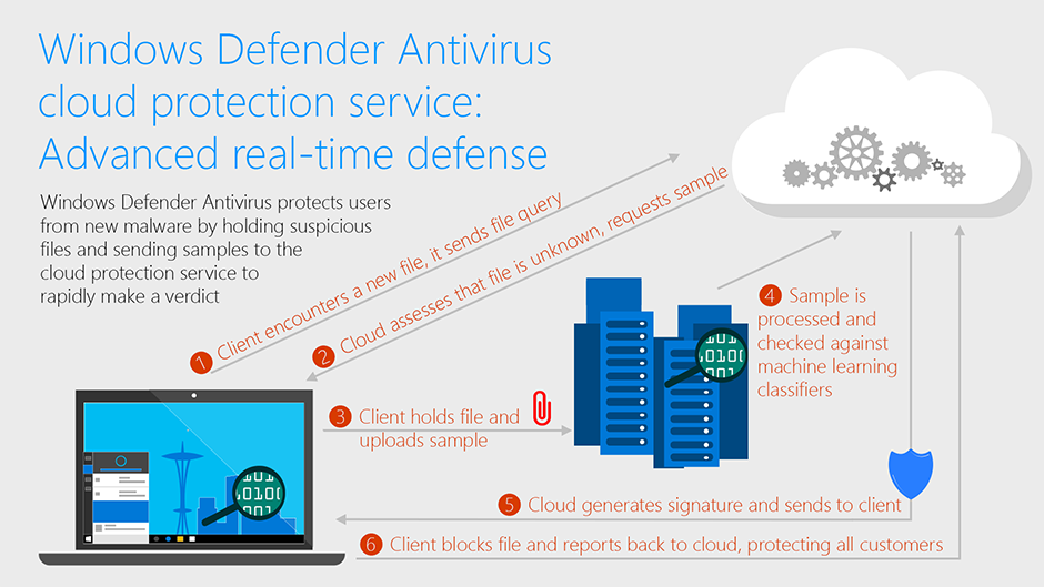 Windows Defender Antivirus cloud