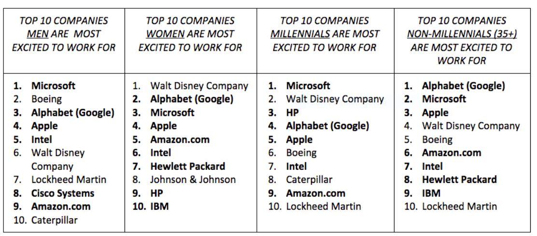 classifica job lavoro