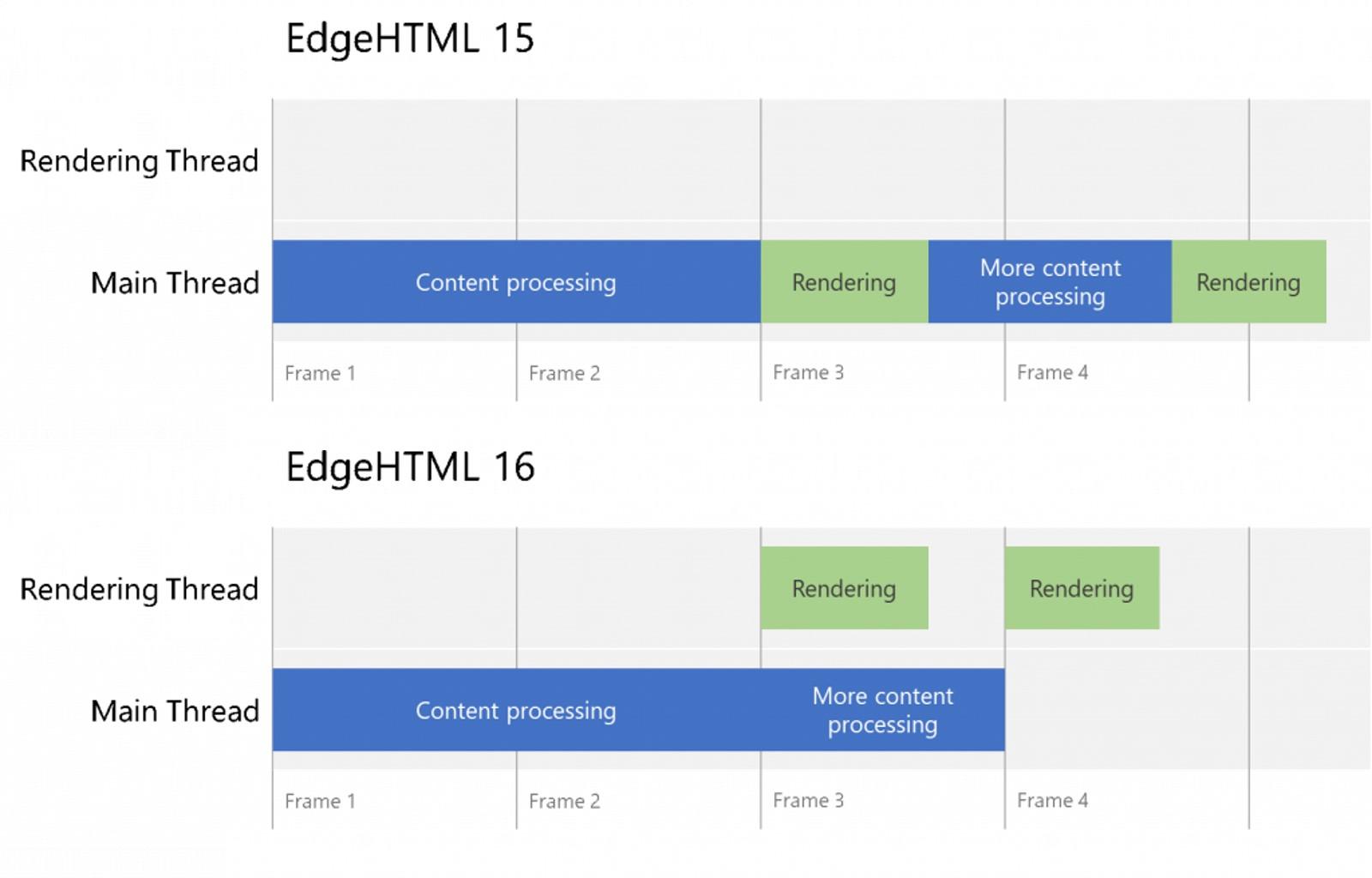 Rendering indipendente EdgeHTML 16