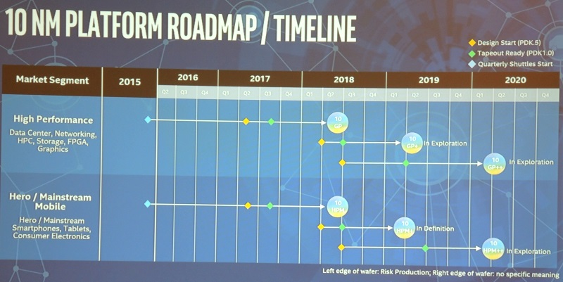 Intel ARM roadmap