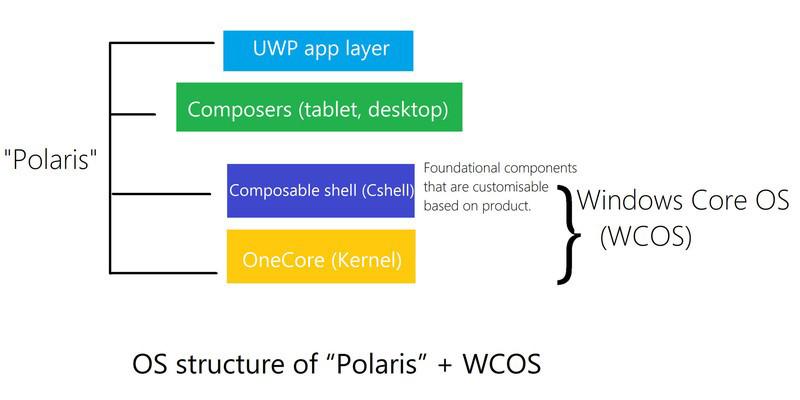 Architettura di Polaris