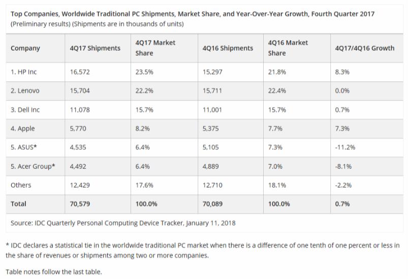 Statistiche vendite PC IDC