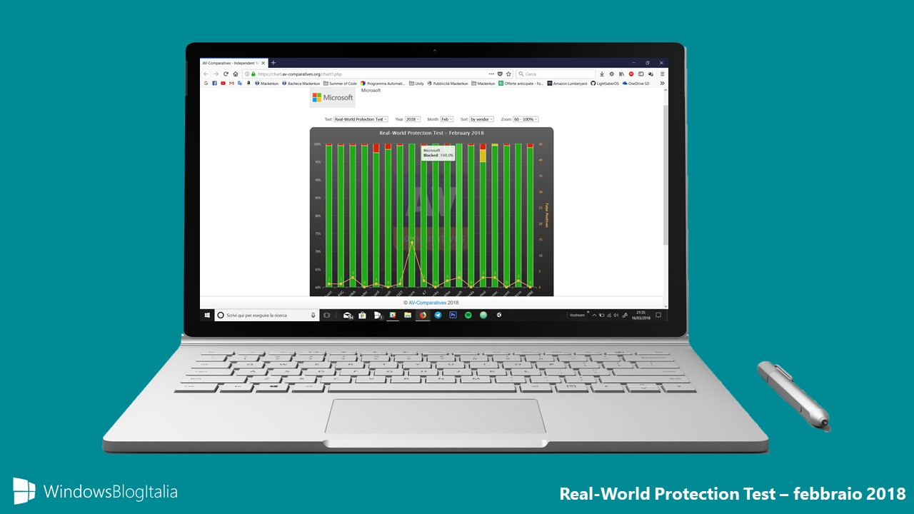 windows defender ottiene il 100 di protezione miglior