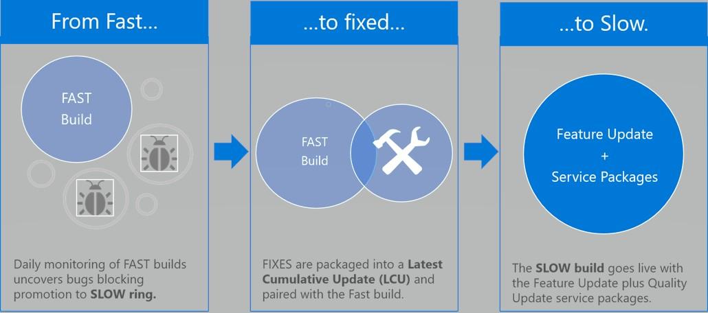 Microsoft Windows Insider canale Lento miglioramenti