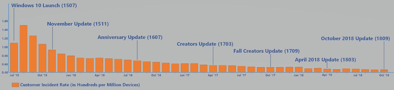 Windows 10 utenti problemi aggiornamento