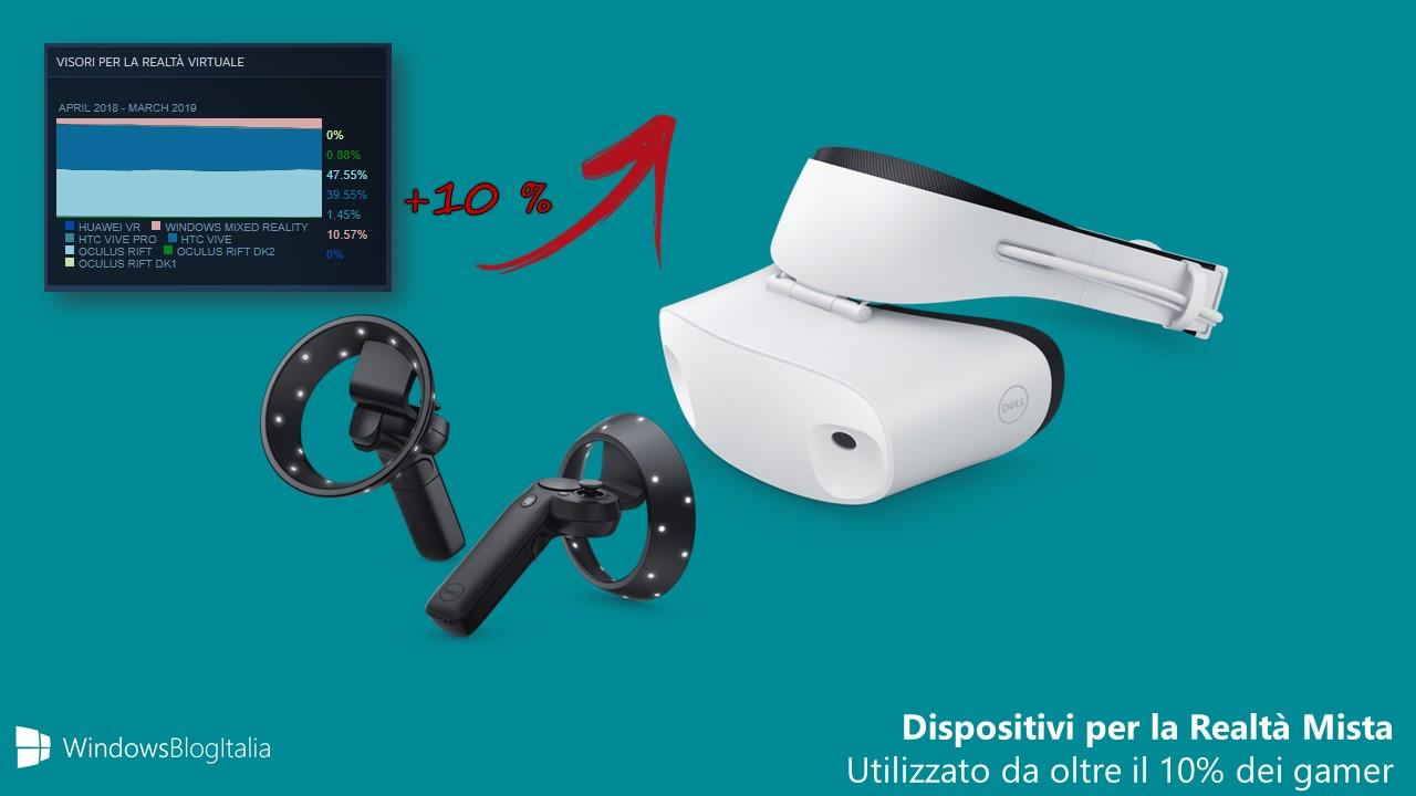 Dispositivi Realtà Mista Windows 10 successo su Steam