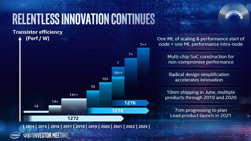 Intel processori timeline