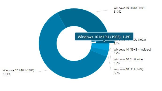 Marketshare aggiornamenti Windows 10 fine maggio 2019