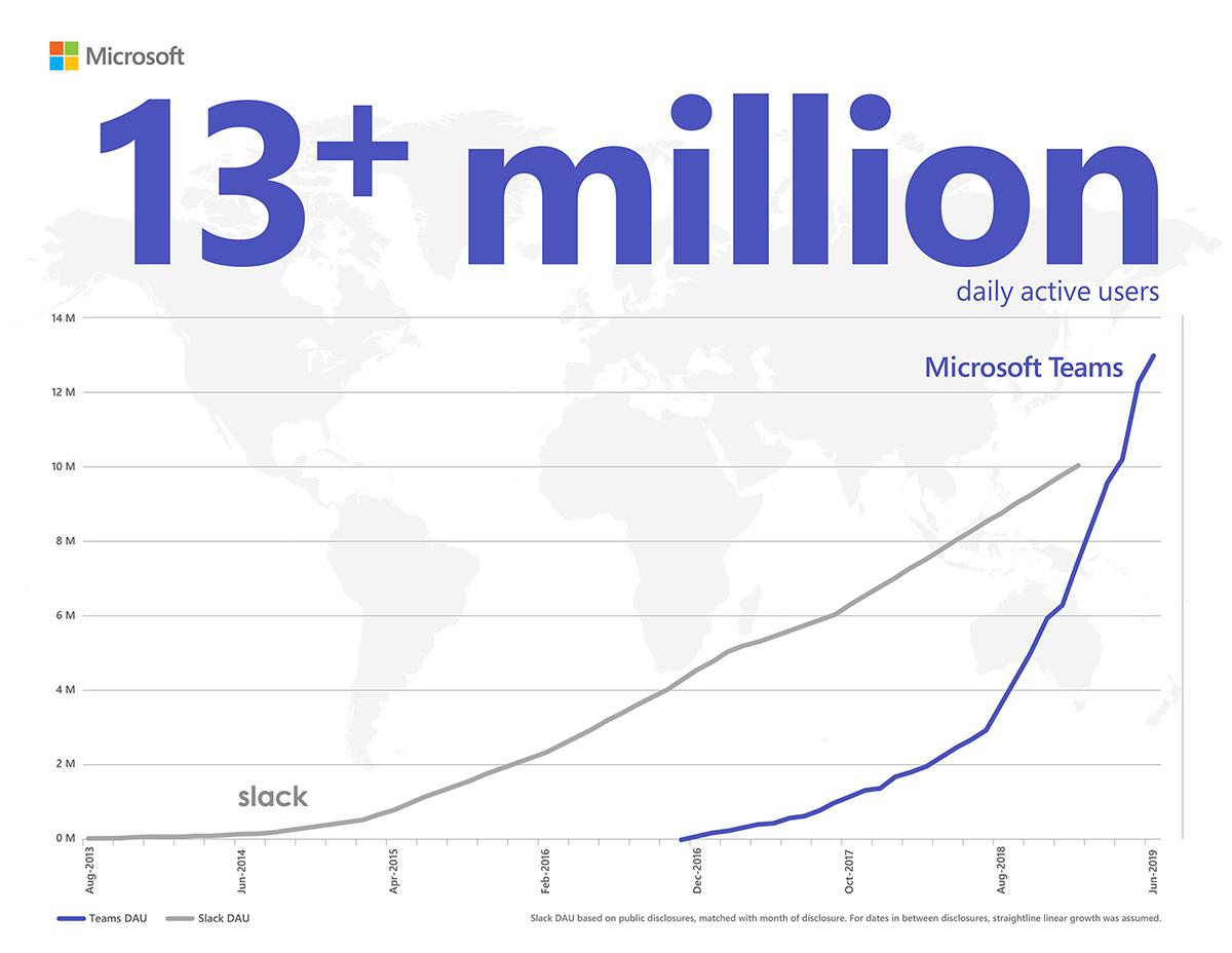 Microsoft Teams supera Slack e introduce tante nuove funzionalità