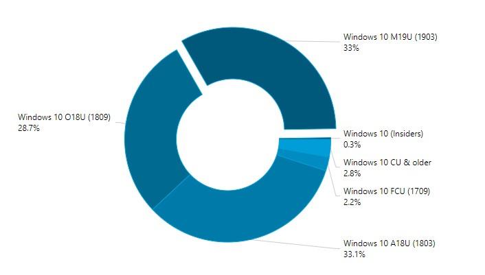 Statistiche diffusione diverse versioni di Windows 10 agosto 2019