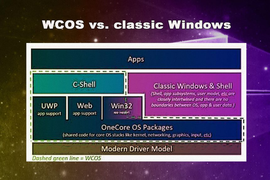 WCOS e Windows