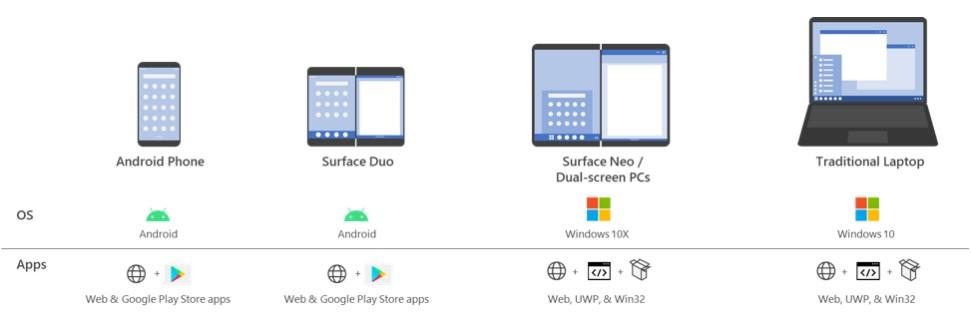 Microsoft ottimizzazione app per Surface Neo e Surface Duo