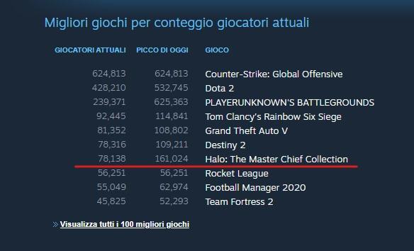 Halo Reach classifica giochi Steam dicembre 2019