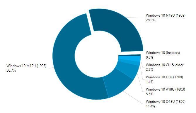 Percentuali diffusioni versioni di Windows 10 a marzo 2020