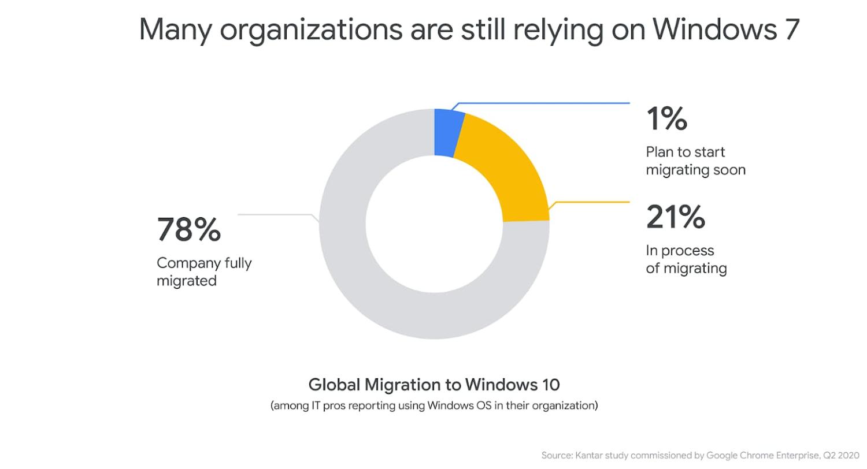 Dati Google sul passaggio delle aziende da Windows 7 a Windows 10