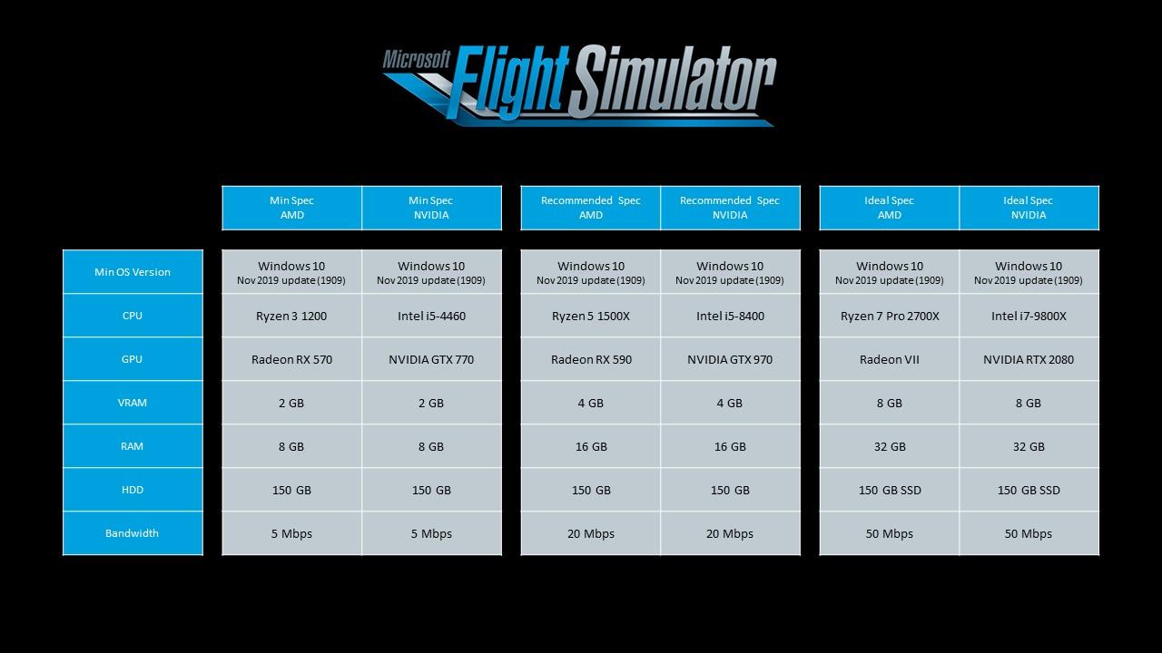 Microsoft Flight Simulator requisiti minimi per PC