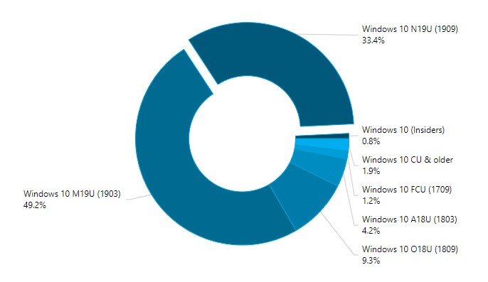 Percentuali diffusioni versioni di Windows 10 ad aprile 2020