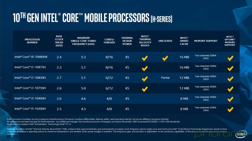 Intel 10 generazione serie H