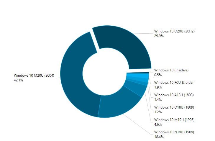 AdDuplex - Report market share versioni di Windows 10 - Marzo 2021