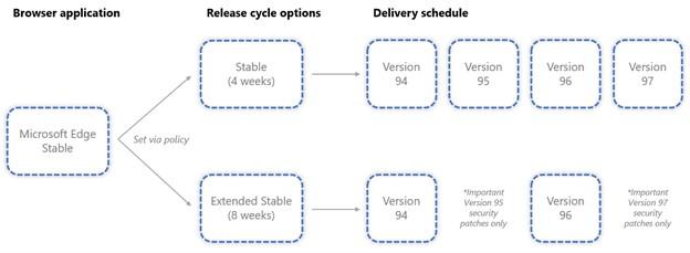 Microsoft Edge - Piano aggiornamenti - Stabile e Stabile esteso