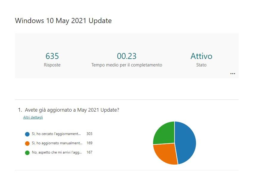 Risultati sondatggio - Aggiornamento a Windows 10 21H1 - May 2021 Update