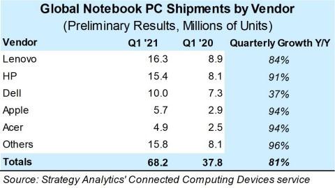 Strategy Analytics - Vendite PC portatili - Q1 2021