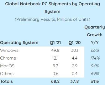 Strategy Analytics - Vendite PC portatili per sistema operativo - Q1 2021