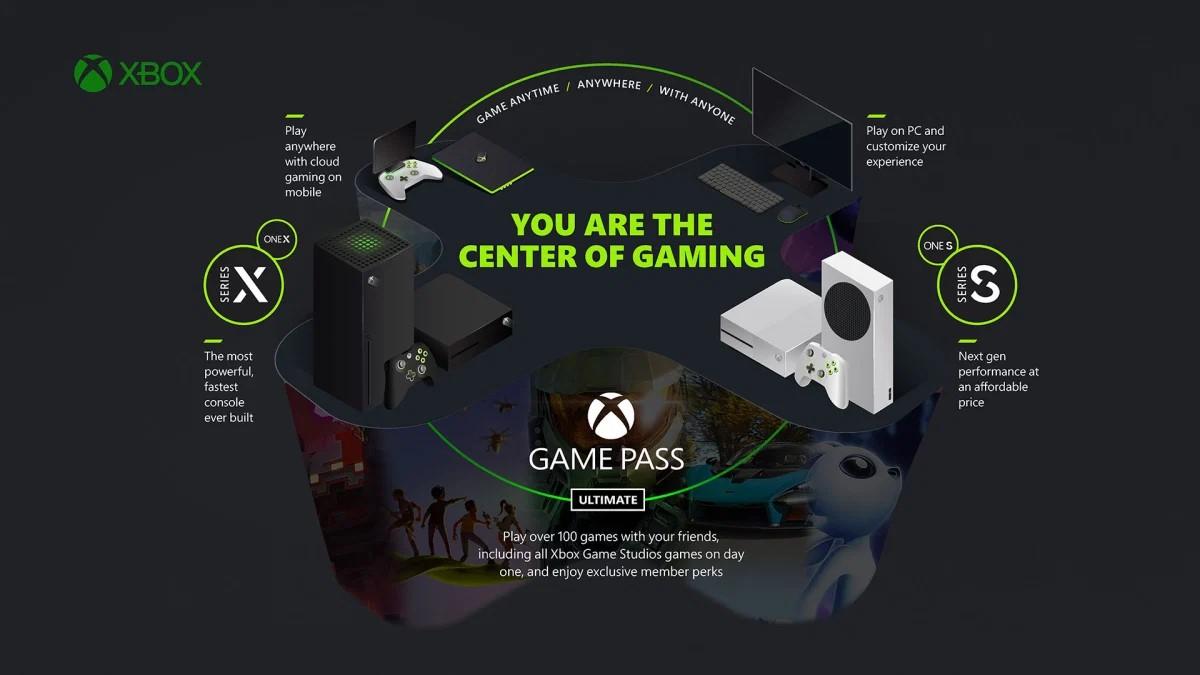 Microsoft Xbox - La strategia per il gaming