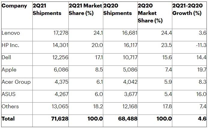 Dati Gartner - Q2 2021 - Vendite PC